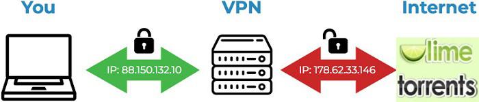 vpn_masks_ip_for_limetorrents